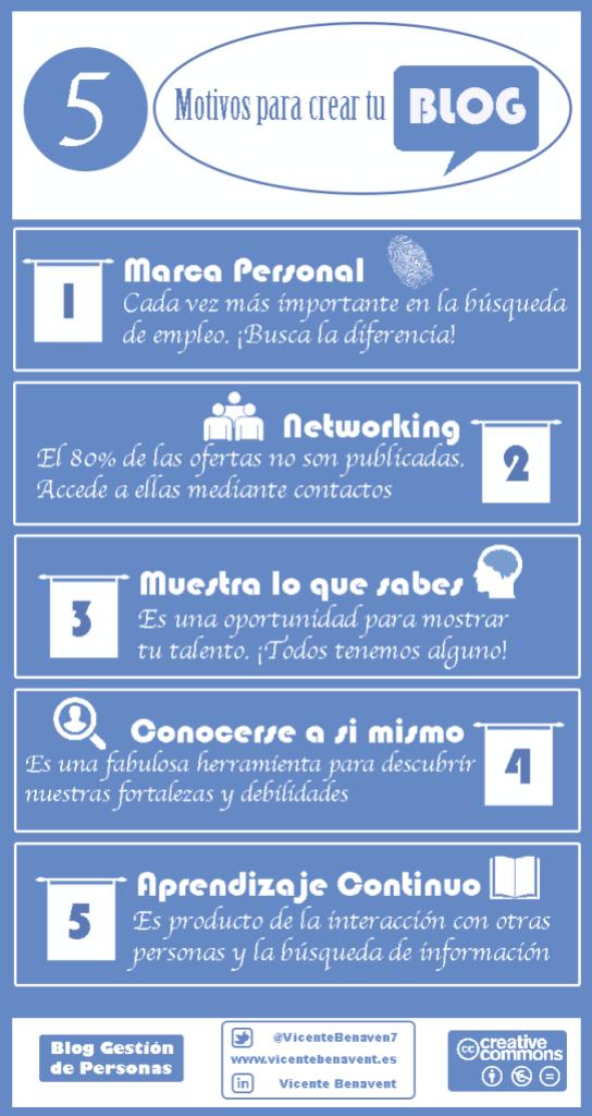 Info_Motivos_Blog